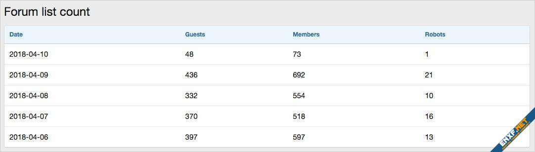 AndyB Forum list count