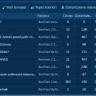 [XenGenTr] Forum istatistik sistemi
